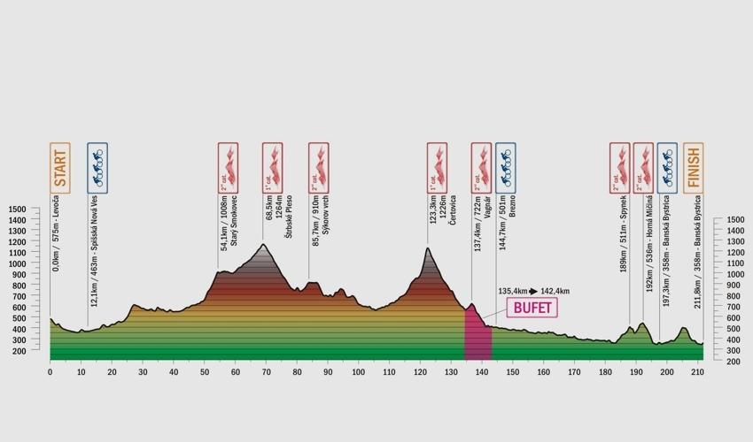 Giro di Slovacchia 2017 Tappa 1 LEVOČA - BANSKÁ BYSTRICA altimetria