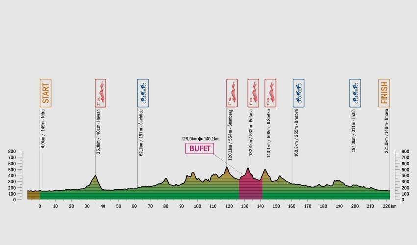 Giro di Slovacchia 2017 - Tappa 3 NITRA - TRNAVA - altimetria