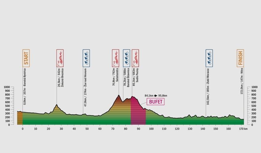 Giro di Slovacchia 2017 Tappa 2 BANSKÁ BYSTRICA altimetria