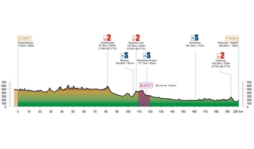 2019 - etapa 3 - profil - oprava
