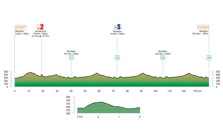2019 - etapa 1a - profil