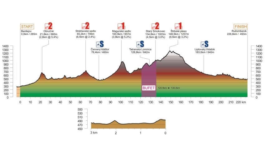 2019 - etapa 2 - profil