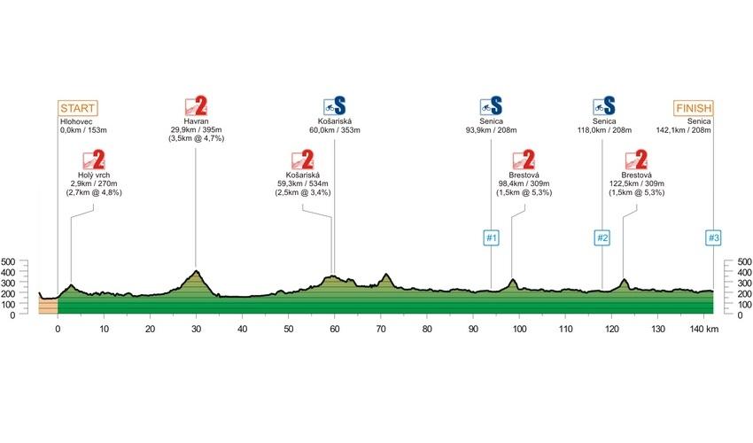 2019 - etapa 4 - profil